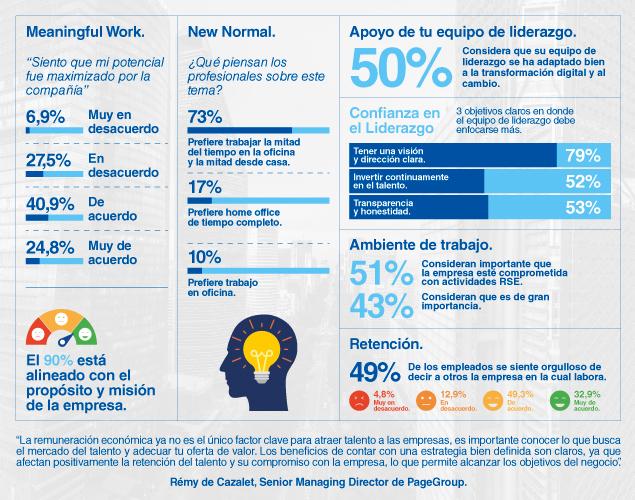 infografía estudio de remuneración 2021