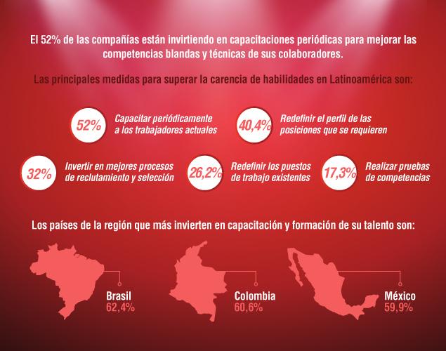 Los países de la región que más invierten en capacitación y formación de su talento son: